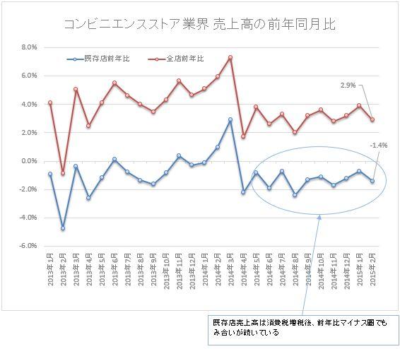 コンビニ売上高の前年同月比