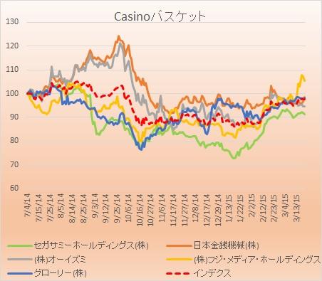 CASINO2015032