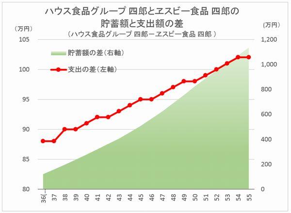 CF Diff House Shokuhin vs SB Shokuhin