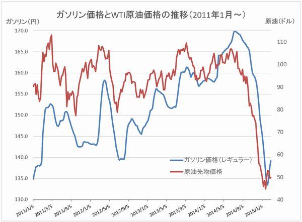 Gasoline vs WTI 20150304-2