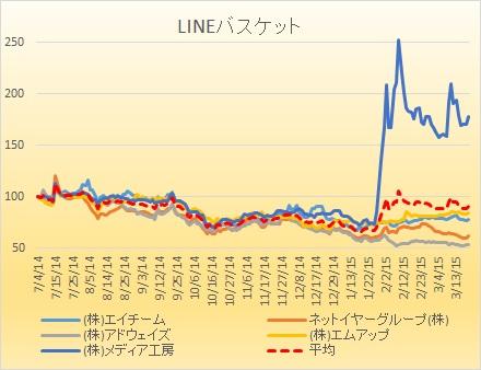 LINE2015032