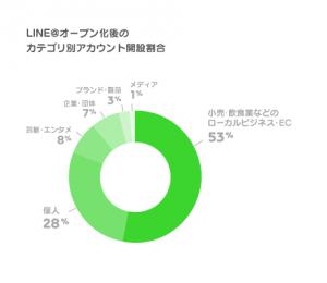 LINEatgraph2