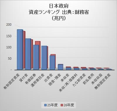 日本政府資産ランキング2015