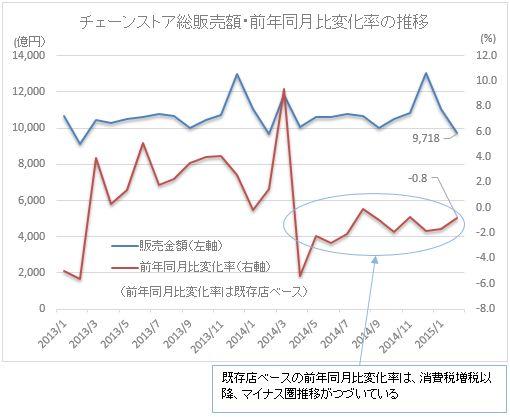 チェーンストア総販売額・前年同月比変化率の推移