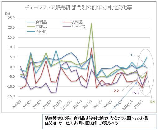 チェーンストア販売額・部門別の前年同月比変化率