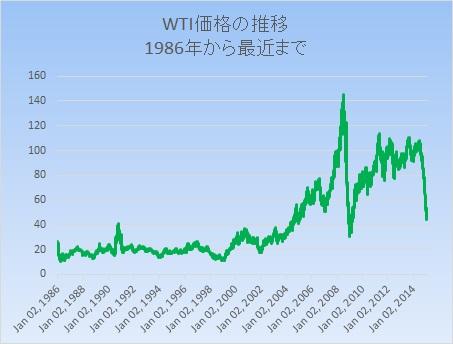原油価格推移20150310