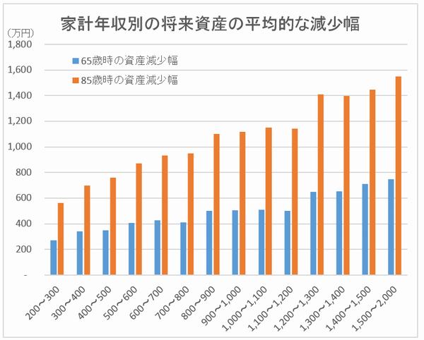 家計年収別の将来資産の平均的な減少幅