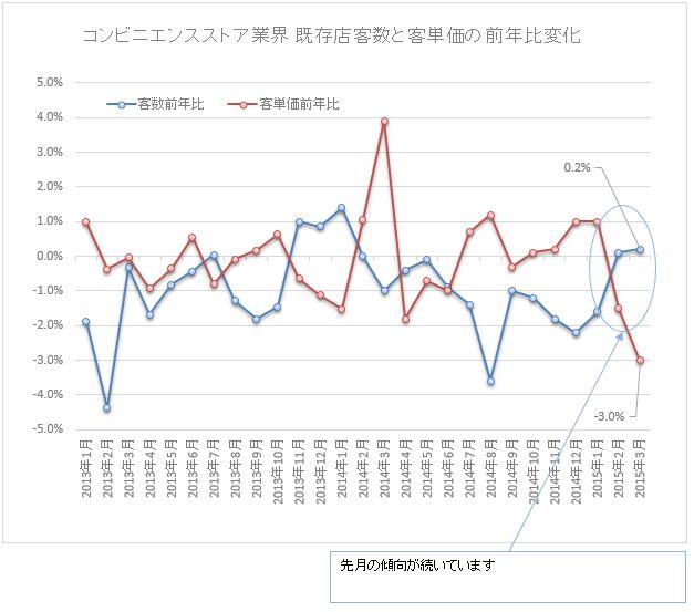 コンビニ既存店客数と客単価の前年同月比201503
