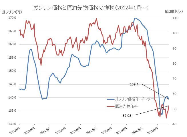 原油価格グラフ20150408