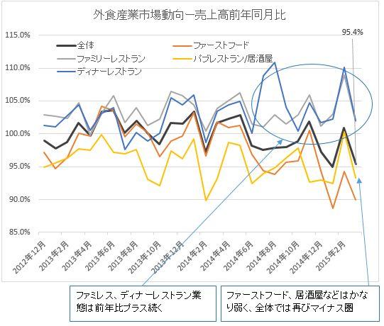 売上高2015-03