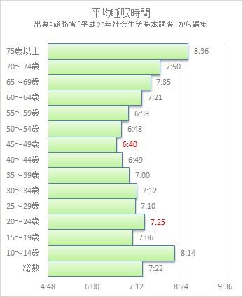 平均睡眠時間2012