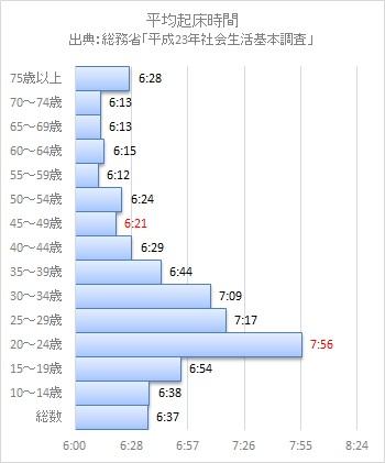 平均起床時間2012