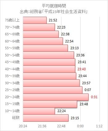 平均就寝時間2012