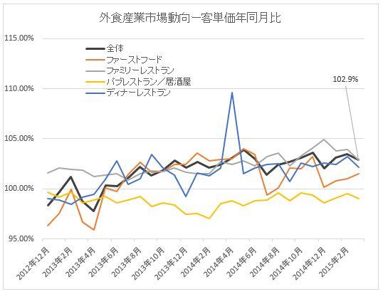 客単価2015-03