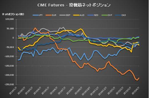 CME_Position20150410-2