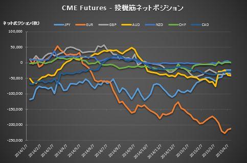CME_Position20150417