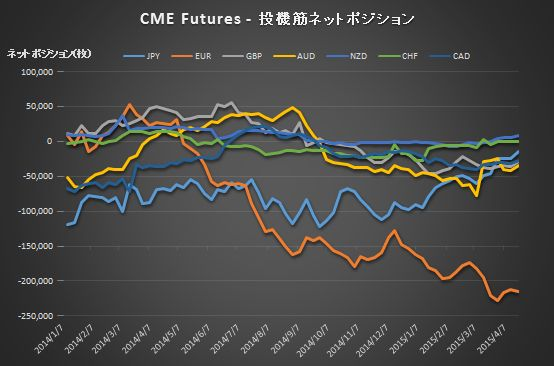 CME_Positions150421