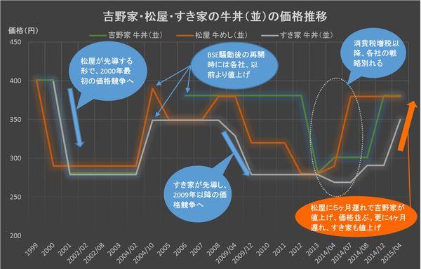 Gydon Price History 201504