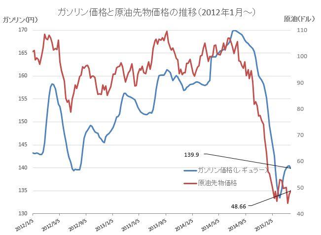原油価格グラフ20150401