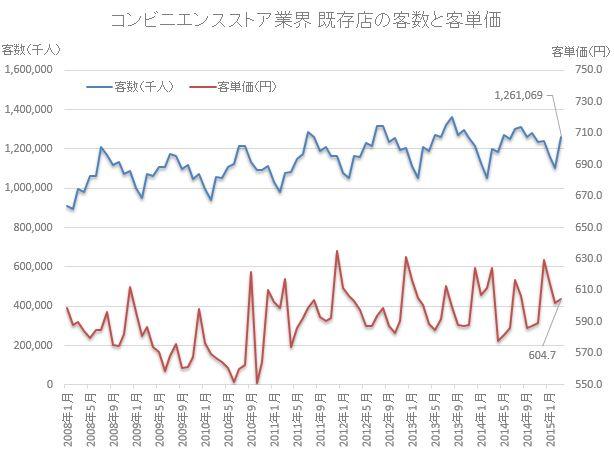 コンビニ既存店の客数と単価の推移201503