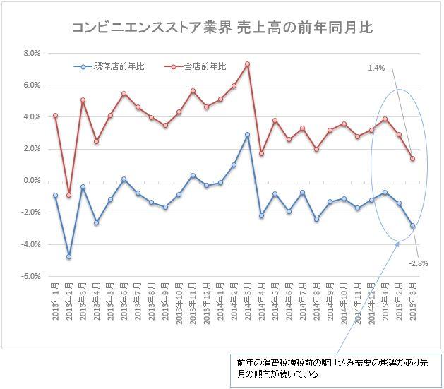 コンビニ売上前年同期比201503