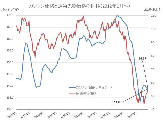 原油価格グラフ20150422