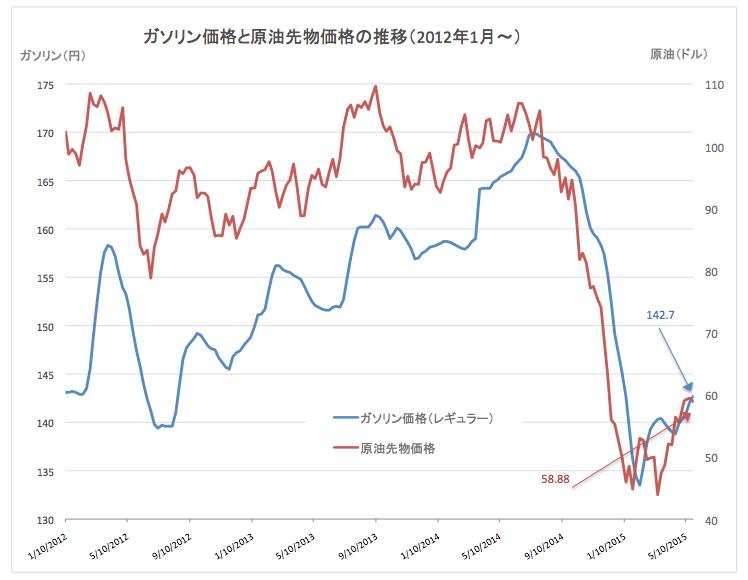 原油価格推移2015-05-27