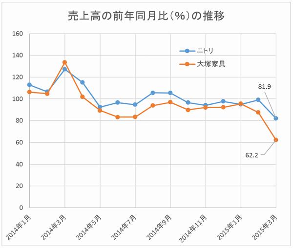 ニトリ vs 大塚 売上前年同月比