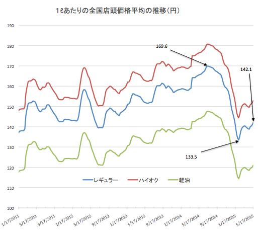 ガソリン価格推移2015-05-20