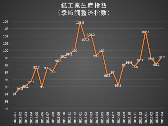鉱工業生産指数2015-05