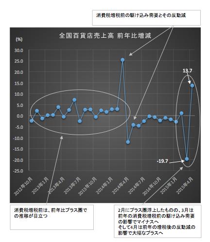 全国売上高2015-05-22
