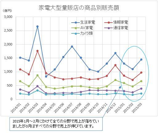 家電大型販売店販売額2015-03