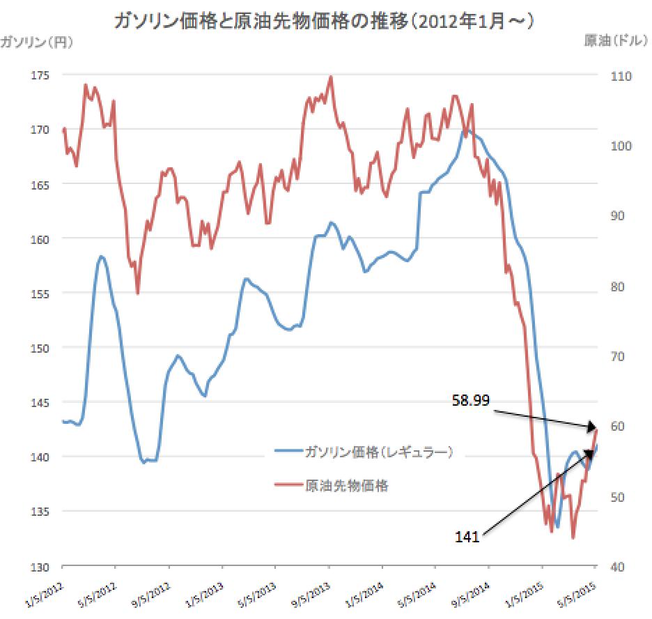原油価格2015-05-13 20.27.05