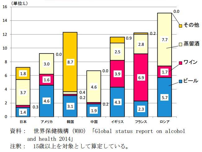 主要国アルコール消費量