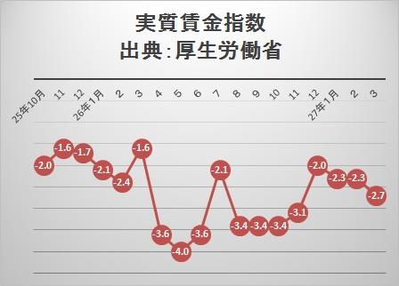実質賃金指数201503