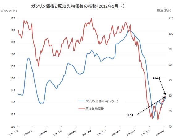原油価格推移2015-05-20