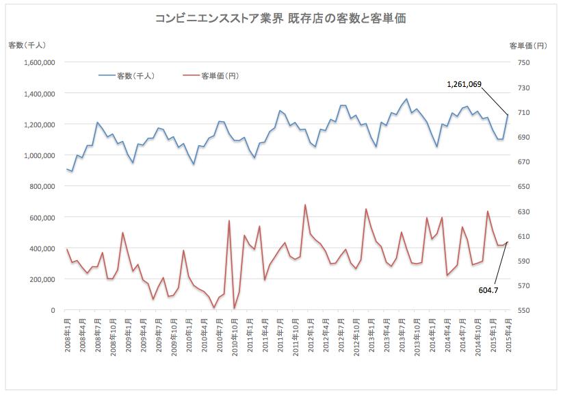 コンビニ既存店客数と単価2015-05-22 19.25.46