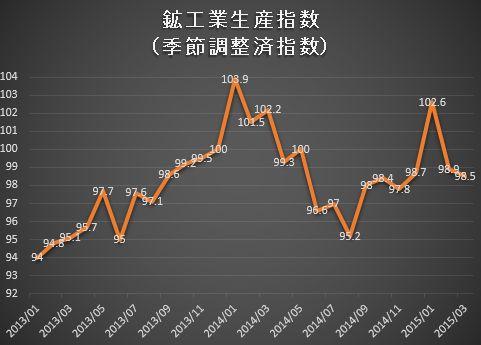 鉱工業生産指数2,015-0511