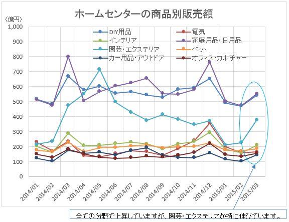 ホームセンター販売額2015-03