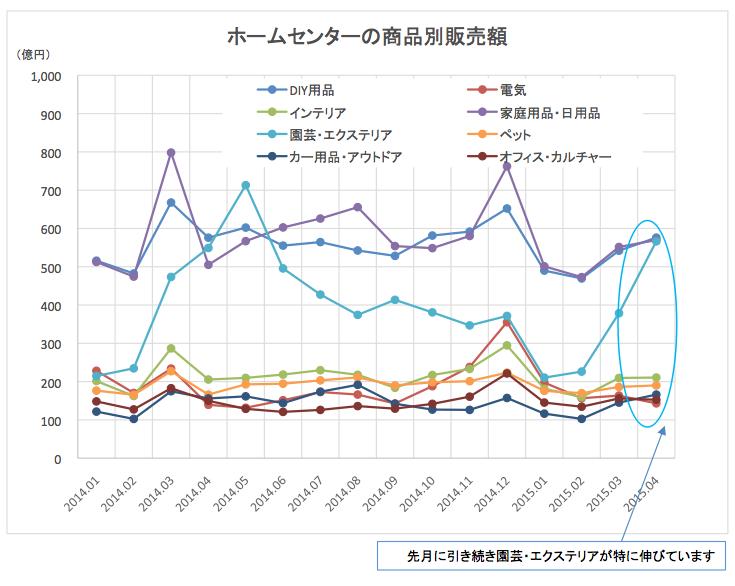 ホームセンター販売額 2015-05