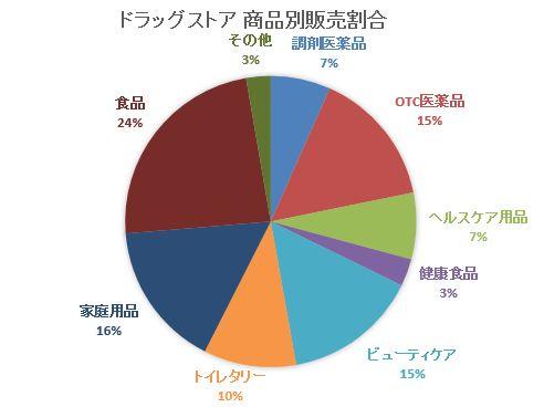 ドラッグストア販売割合2015-03