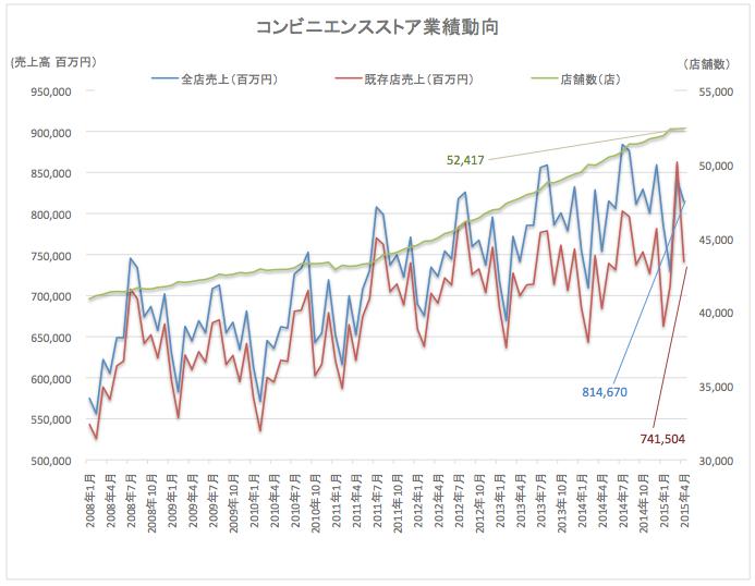 コンビニ業績動向2015-05-22