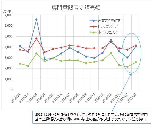 専門量販店全体2015-03