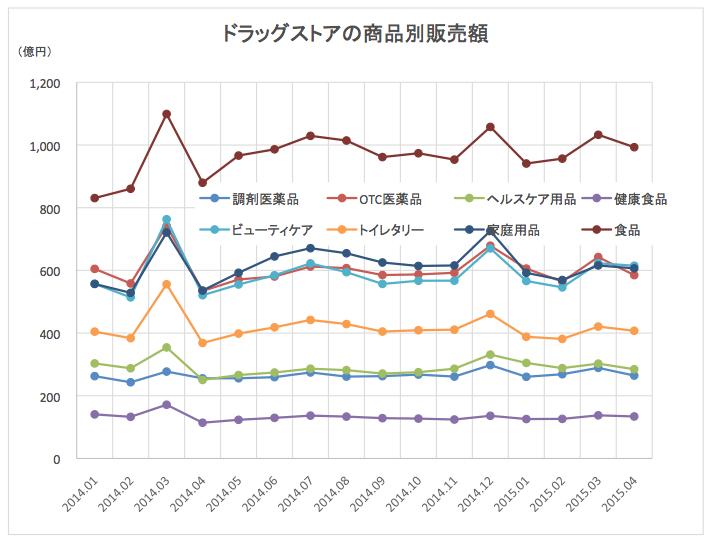 ドラッグストア販売額2015-05