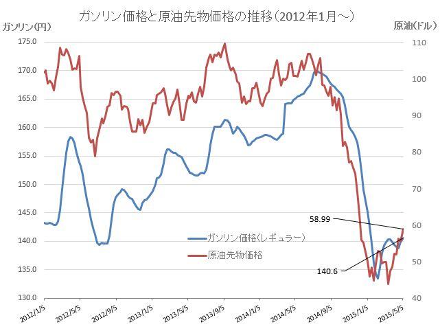 原油価格グラフ20150508
