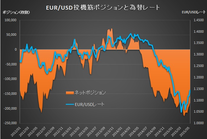 EUR20150515