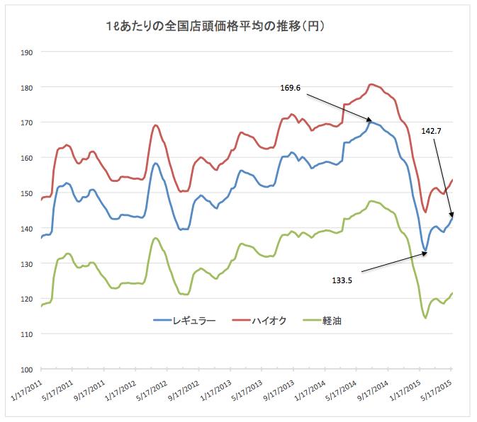 ガソリン価格推移2015-05-27