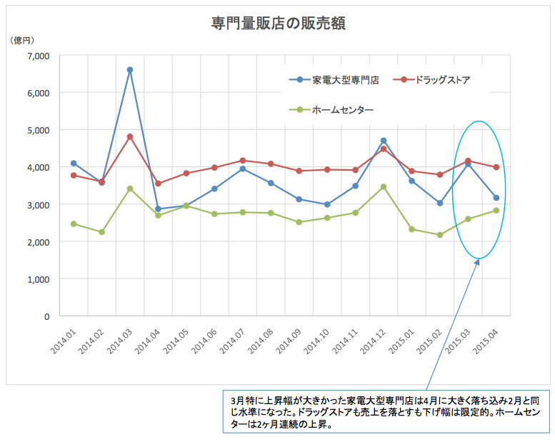専門量販店販売額2015-05