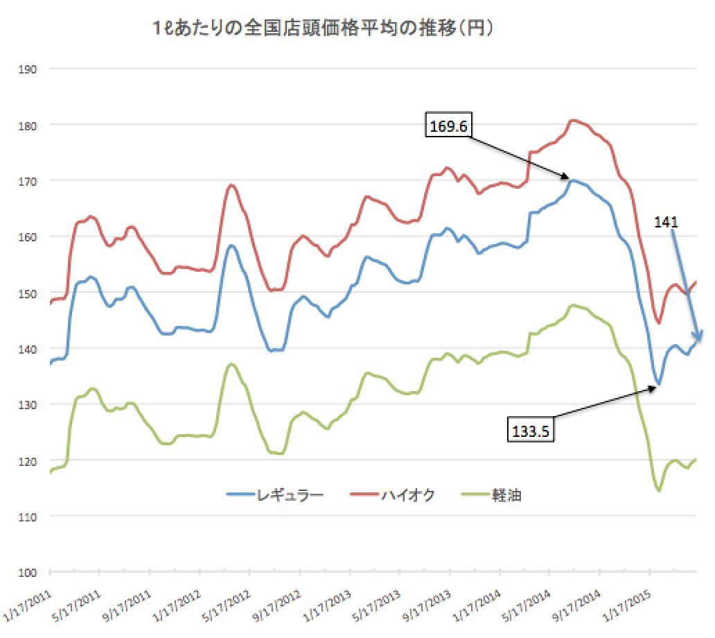 ガソリン価格 2015-05-13 19.12.56
