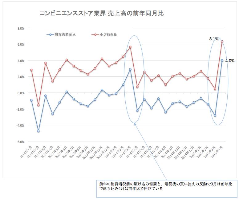 コンビニ売上高2015-05-22
